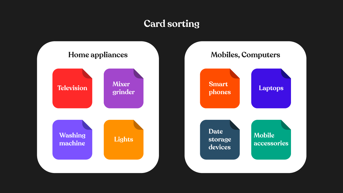 Card sorting in usability testing