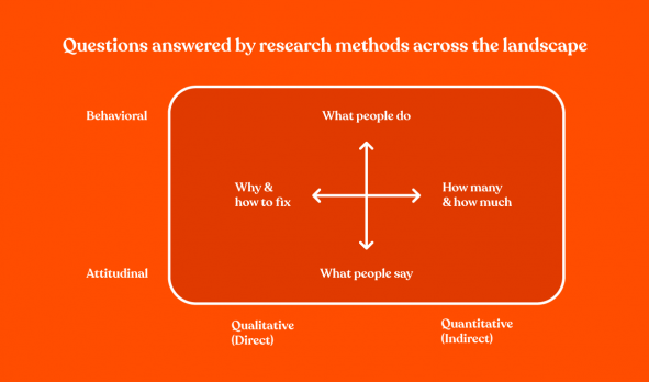 Questions answered by different research methods in quantitative and qualitative  user testing
