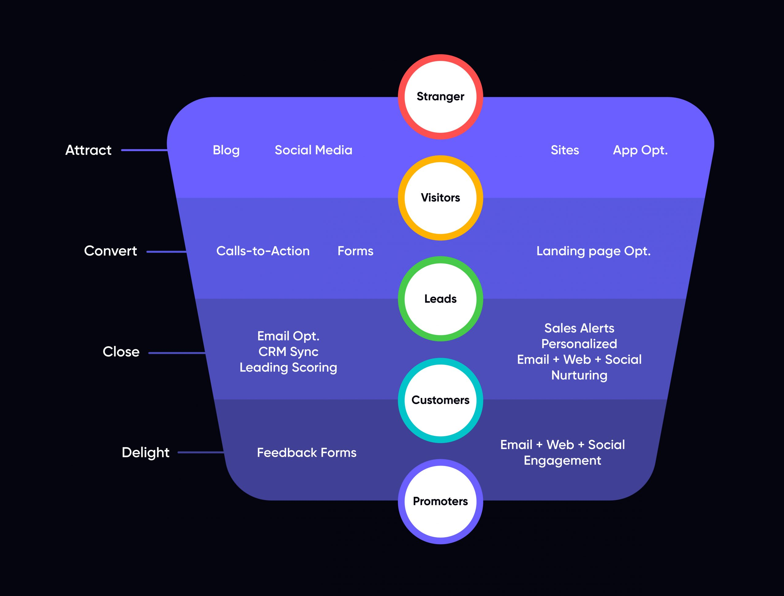 UX optimized conversion funnel across a buyers's journey