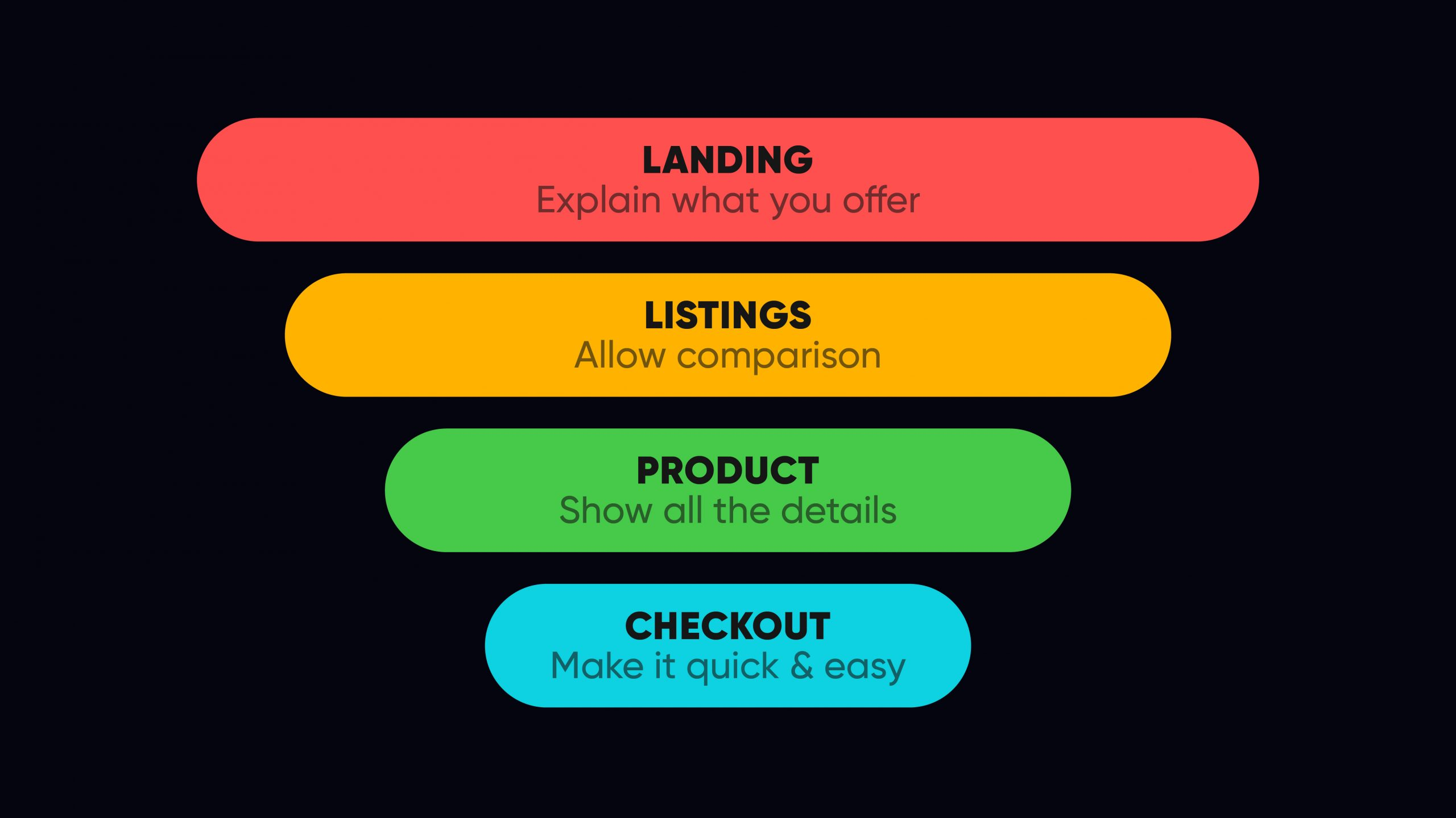 User journey mapping across the conversion funnel