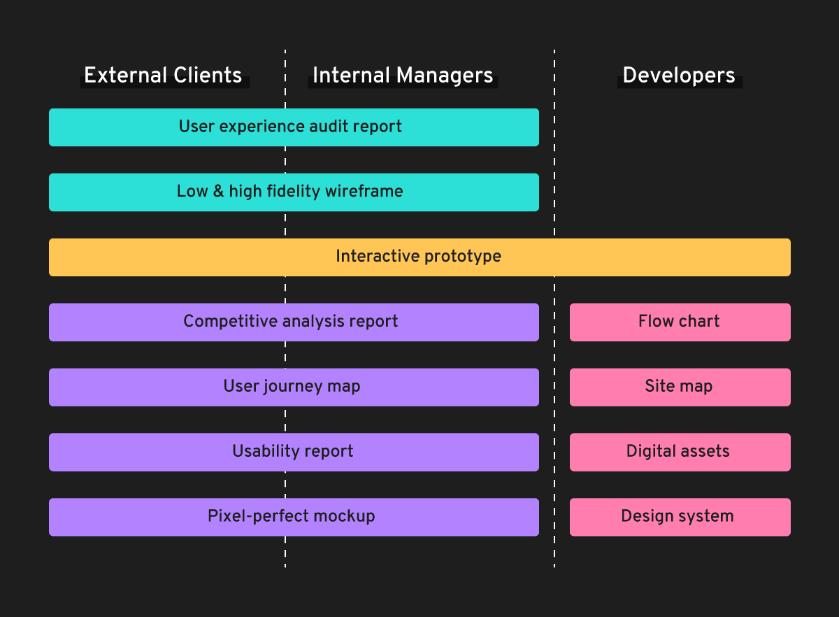 UX Design deliverables for clients, internal managers and developers
