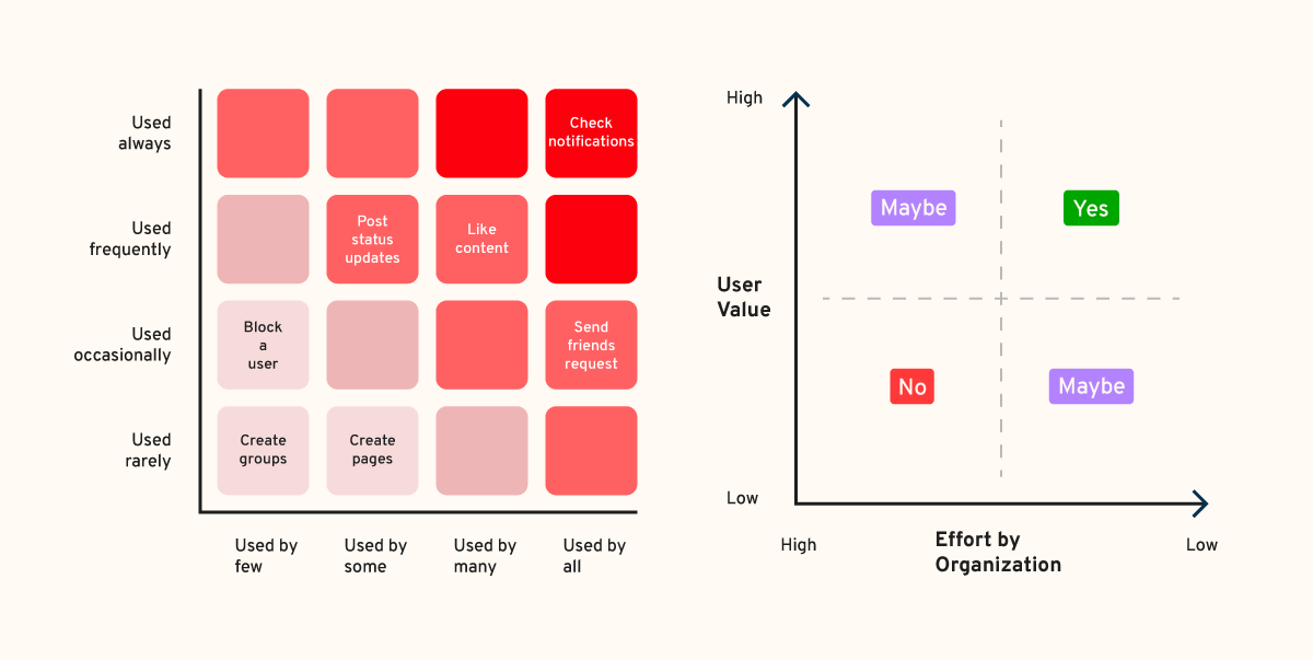 Red route mapping: UX research process