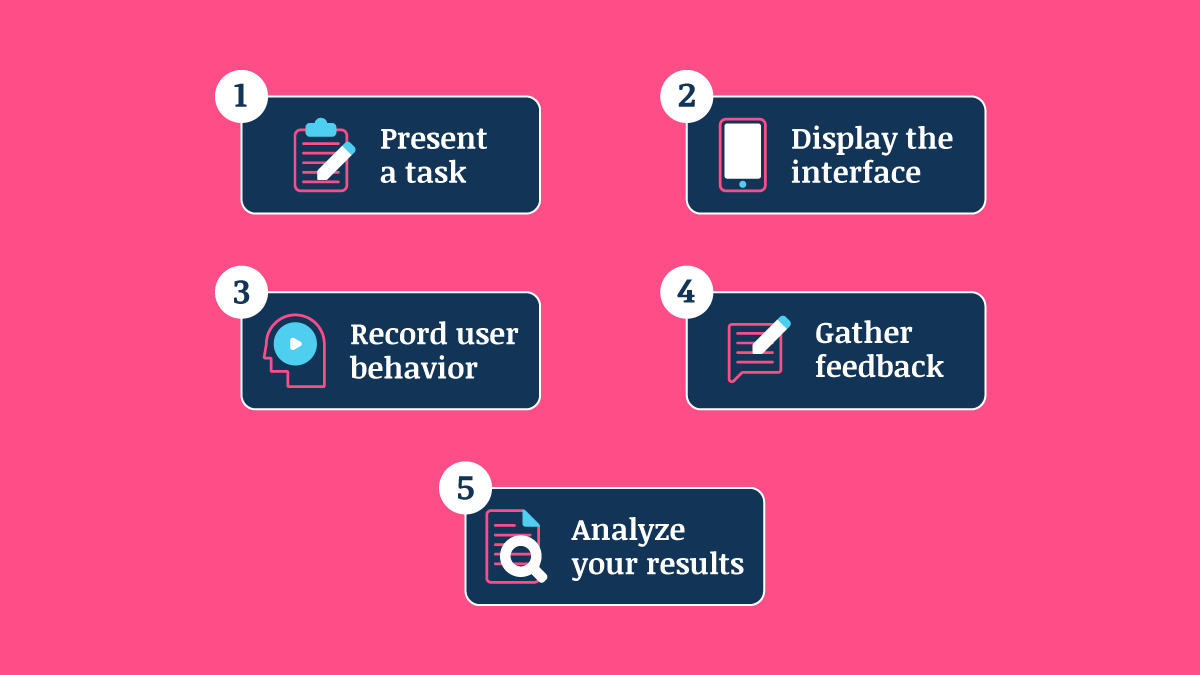 Steps to conduct first click testing